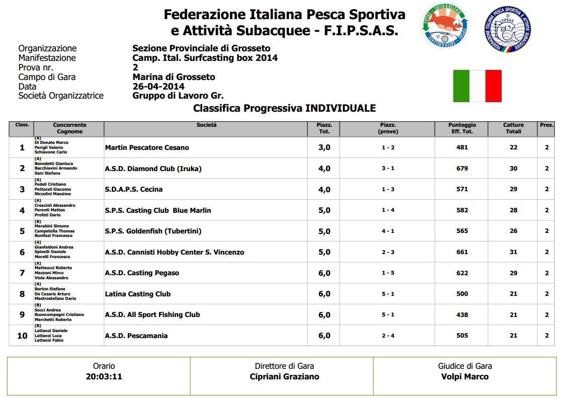 Campionato Italiano di Surfcasting box 2014